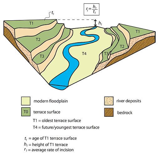 dating geomorphic features Try out personalized alert features  quaternary environmental change and dating fluvial processes  geomorphic response of an upland river to an extreme.
